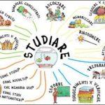 Le mappe mentali e strategie di memorizzazione e apprendimento per studenti Superiori e Universitari
